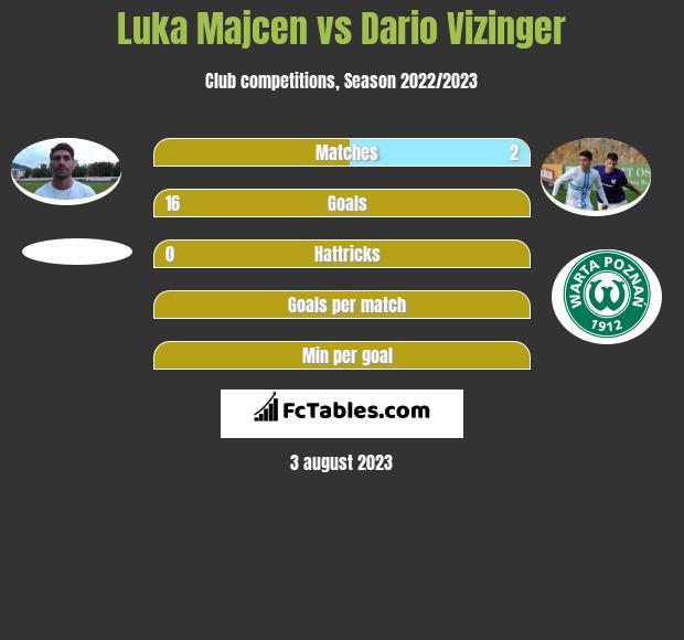 Luka Majcen vs Dario Vizinger h2h player stats
