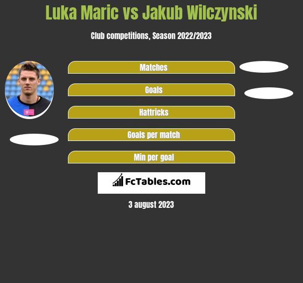 Luka Marić vs Jakub Wilczynski infographic