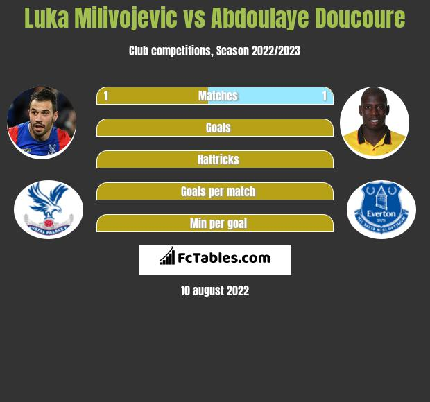 Luka Milivojevic infographic statistics for Crystal Palace