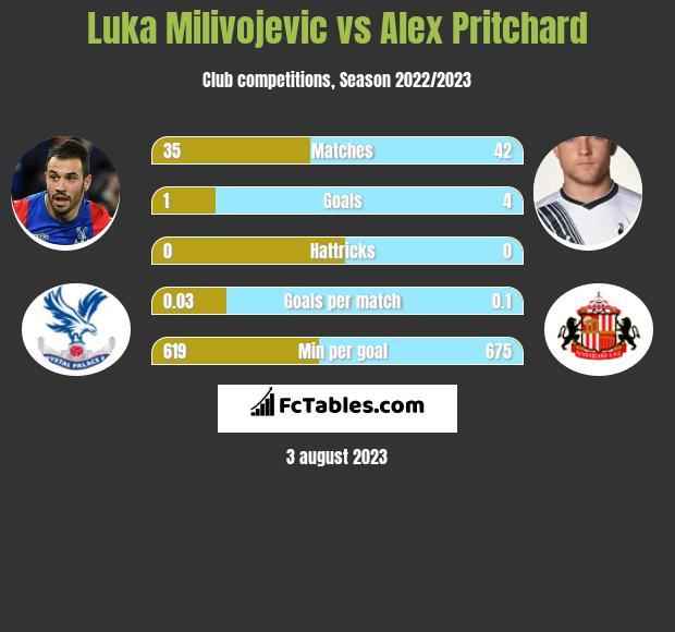 Luka Milivojevic vs Alex Pritchard infographic