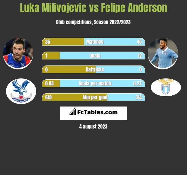 Luka Milivojevic vs Felipe Anderson infographic