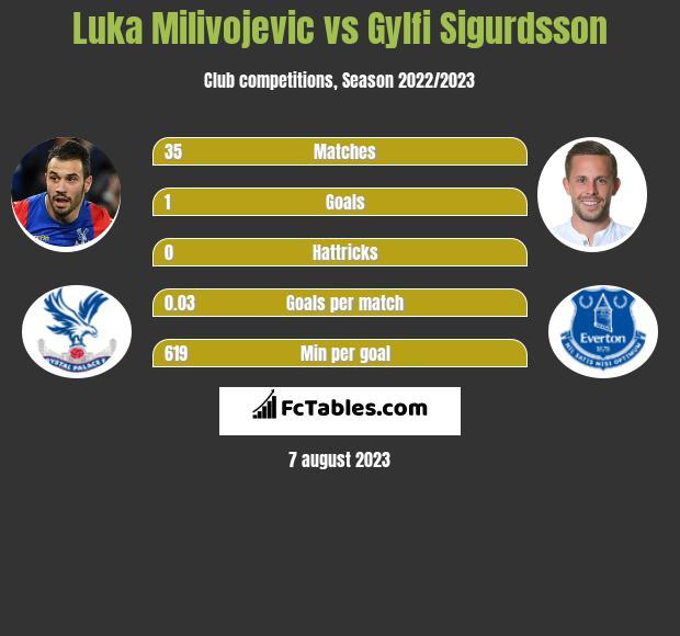 Luka Milivojević vs Gylfi Sigurdsson h2h player stats