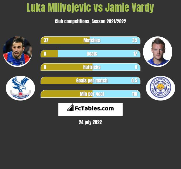 Luka Milivojevic vs Jamie Vardy h2h player stats