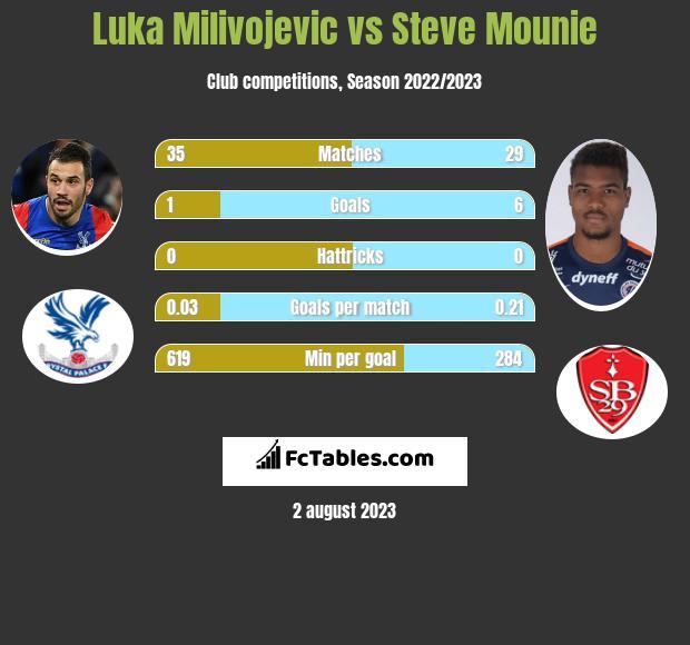 Luka Milivojevic vs Steve Mounie h2h player stats