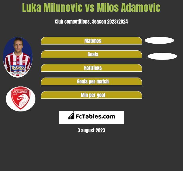 Luka Milunovic vs Milos Adamovic h2h player stats