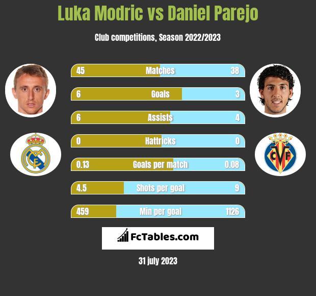 Luka Modric vs Daniel Parejo infographic