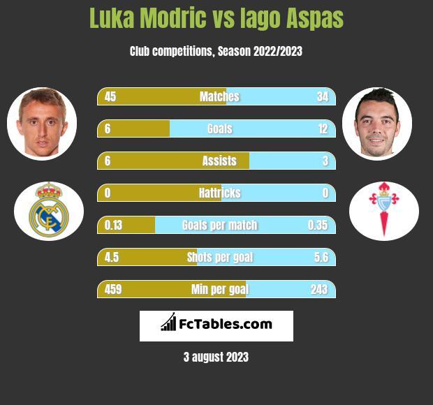 Luka Modric vs Iago Aspas infographic