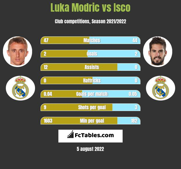 Luka Modric infographic statistics for Real Madrid
