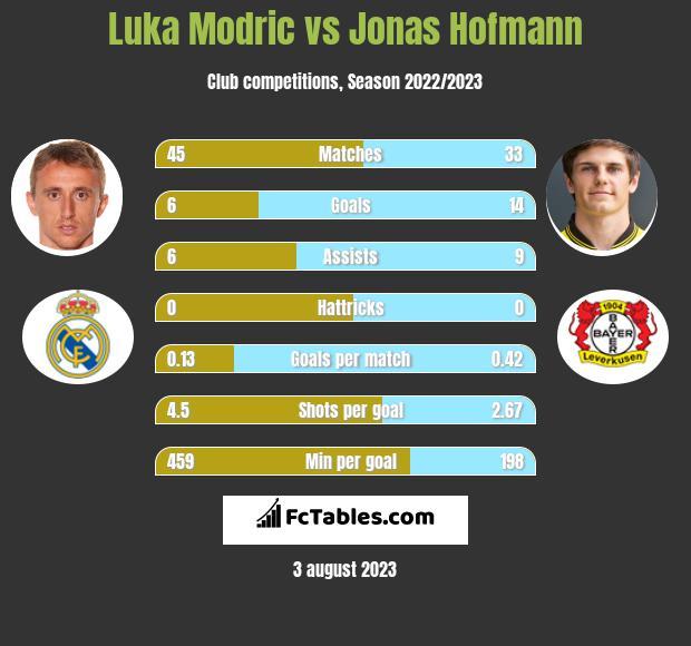 Luka Modric vs Jonas Hofmann infographic