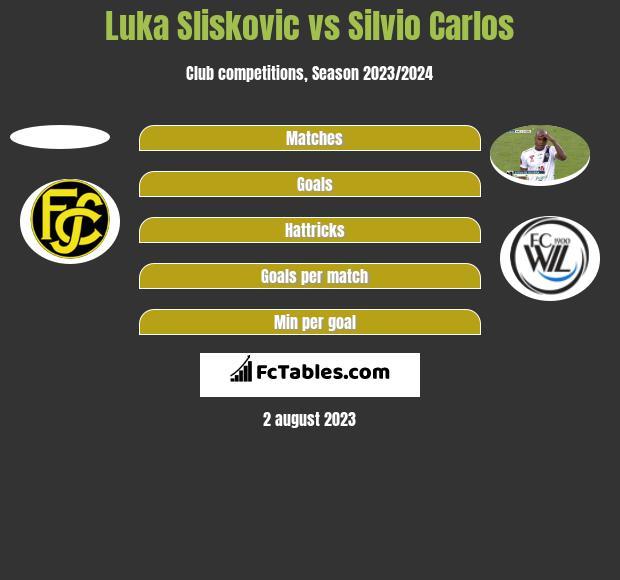 Luka Sliskovic vs Silvio Carlos h2h player stats