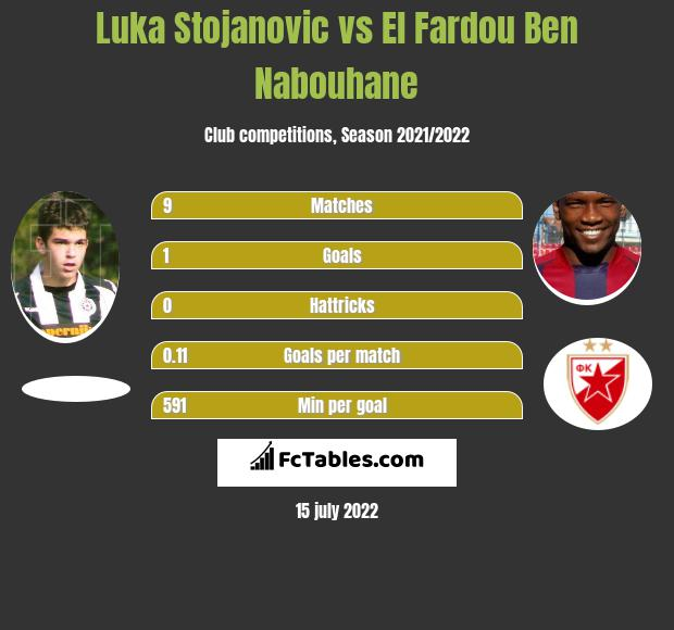 Luka Stojanovic vs El Fardou Ben Nabouhane infographic