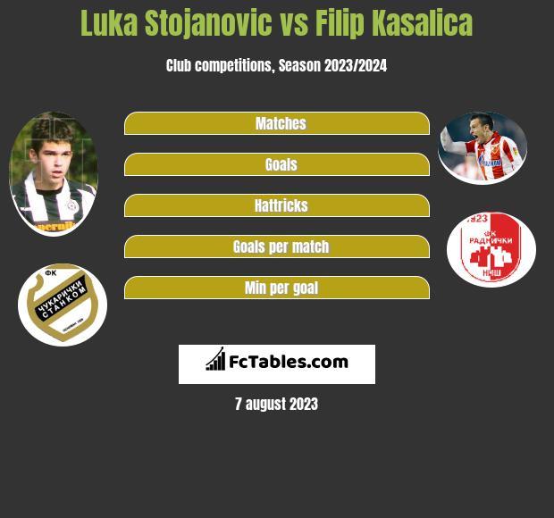 Luka Stojanovic vs Filip Kasalica infographic