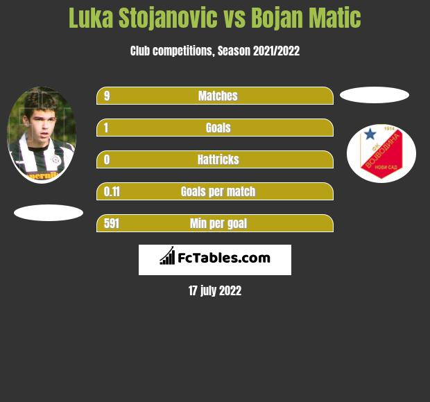 Luka Stojanovic vs Bojan Matic h2h player stats