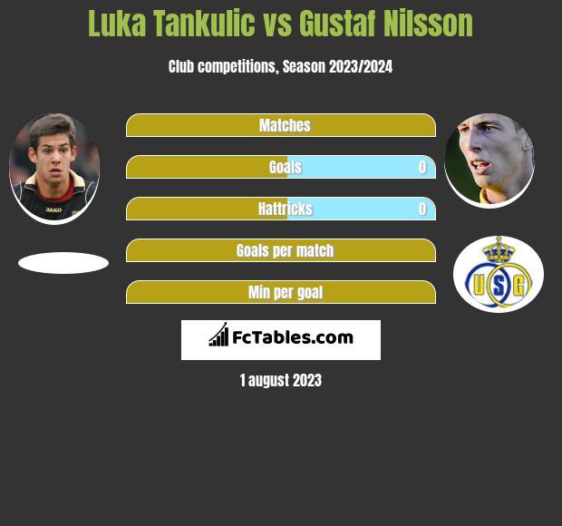 Luka Tankulic vs Gustaf Nilsson h2h player stats