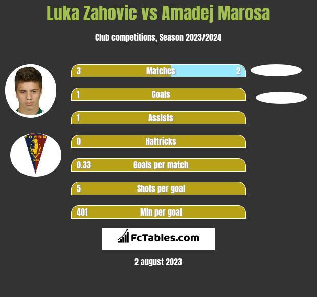 Luka Zahovic vs Amadej Marosa infographic