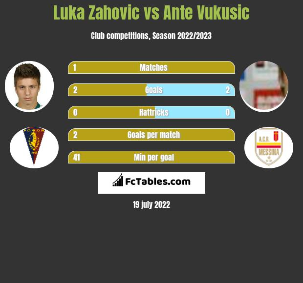 Luka Zahovic vs Ante Vukusic infographic