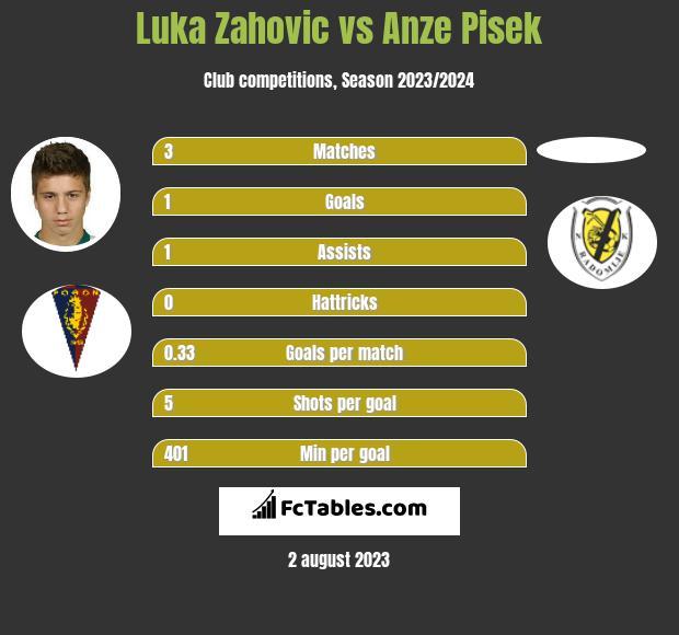Luka Zahovic vs Anze Pisek h2h player stats
