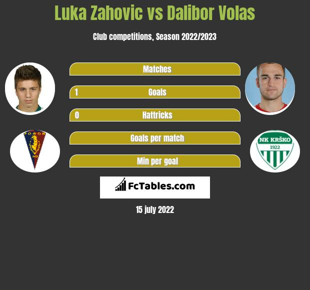 Luka Zahovic vs Dalibor Volas h2h player stats