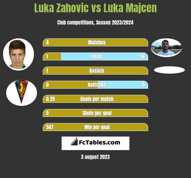 Luka Zahovic vs Luka Majcen infographic