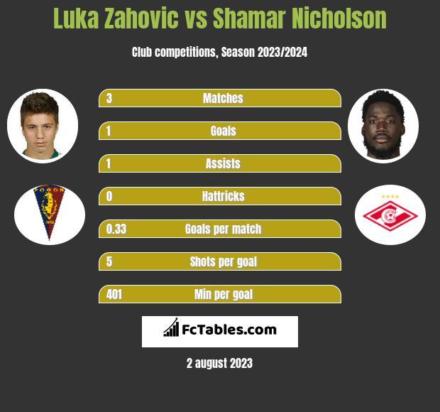 Luka Zahovic vs Shamar Nicholson h2h player stats