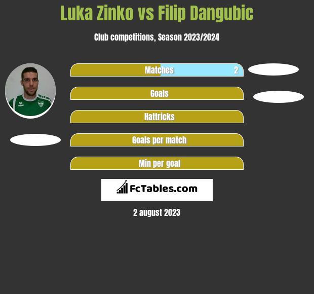 Luka Zinko vs Filip Dangubic h2h player stats