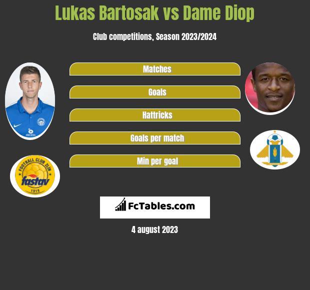 Lukas Bartosak vs Dame Diop infographic