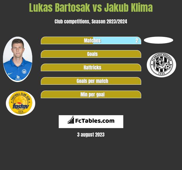 Lukas Bartosak vs Jakub Klima infographic