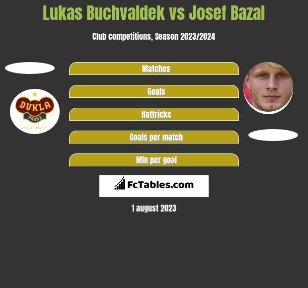 Lukas Buchvaldek vs Josef Bazal h2h player stats
