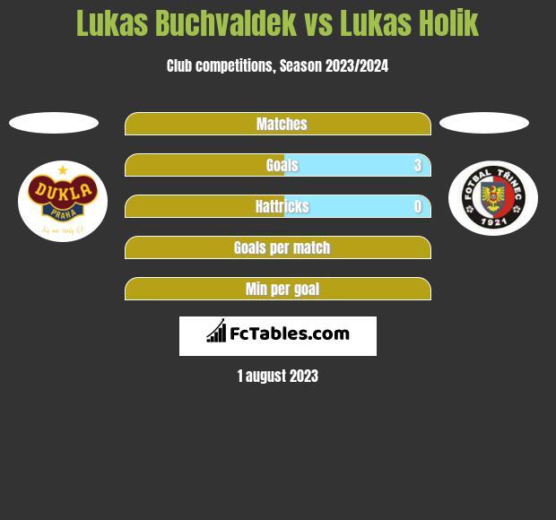 Lukas Buchvaldek vs Lukas Holik h2h player stats