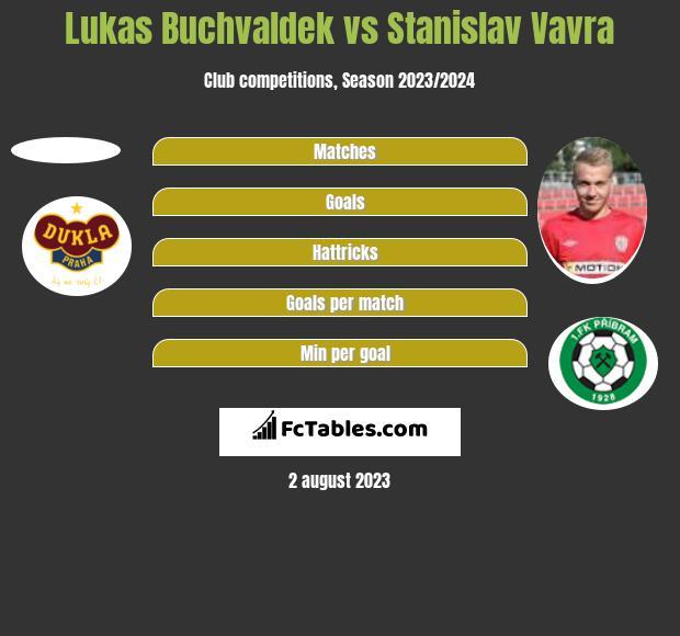 Lukas Buchvaldek vs Stanislav Vavra h2h player stats