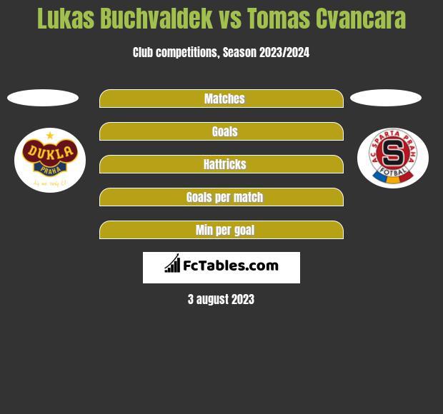 Lukas Buchvaldek vs Tomas Cvancara h2h player stats