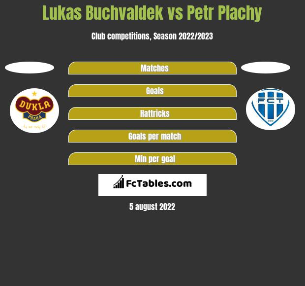 Lukas Buchvaldek vs Petr Plachy h2h player stats