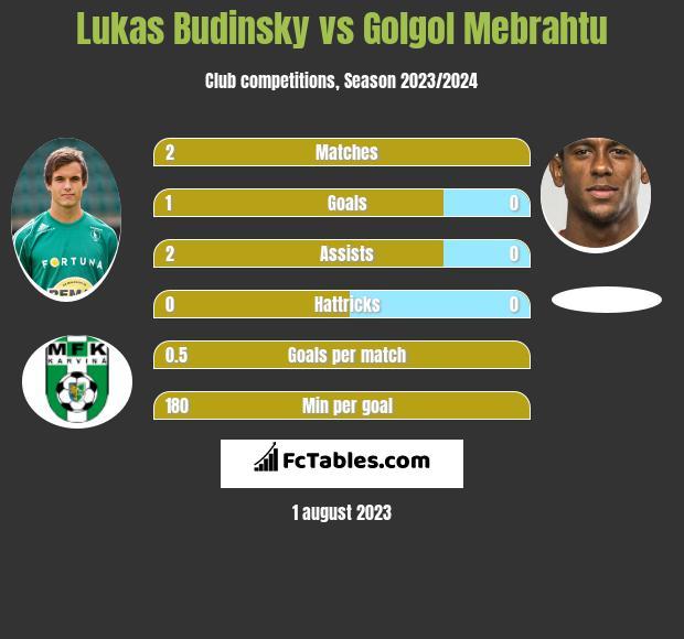 Lukas Budinsky vs Golgol Mebrahtu h2h player stats
