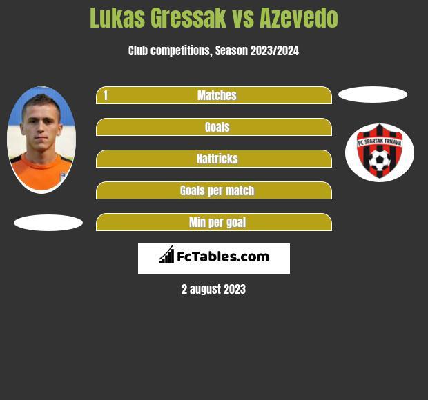 Lukas Gressak vs Azevedo infographic