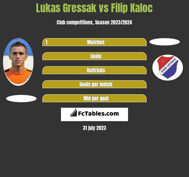 Lukas Gressak vs Filip Kaloc infographic