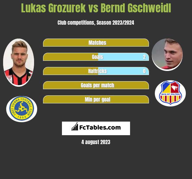 Lukas Grozurek vs Bernd Gschweidl h2h player stats