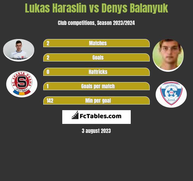 Lukas Haraslin vs Denys Balanyuk infographic