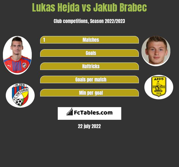 Lukas Hejda vs Jakub Brabec infographic