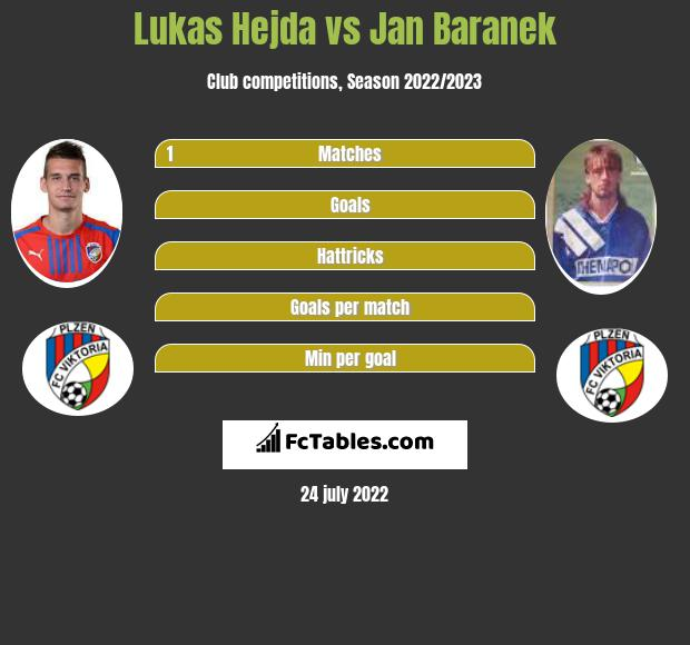 Lukas Hejda vs Jan Baranek infographic