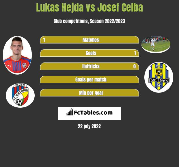 Lukas Hejda vs Josef Celba infographic