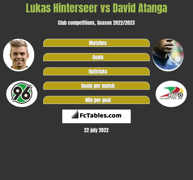 Lukas Hinterseer vs David Atanga infographic