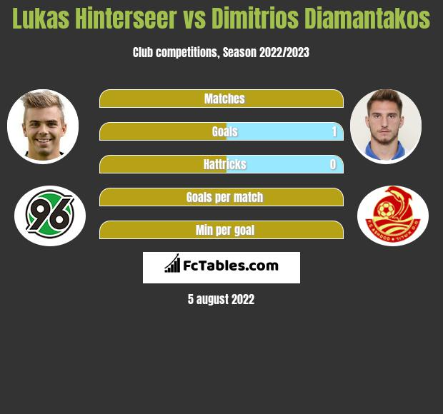 Lukas Hinterseer vs Dimitrios Diamantakos infographic