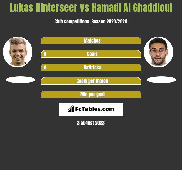 Lukas Hinterseer vs Hamadi Al Ghaddioui infographic