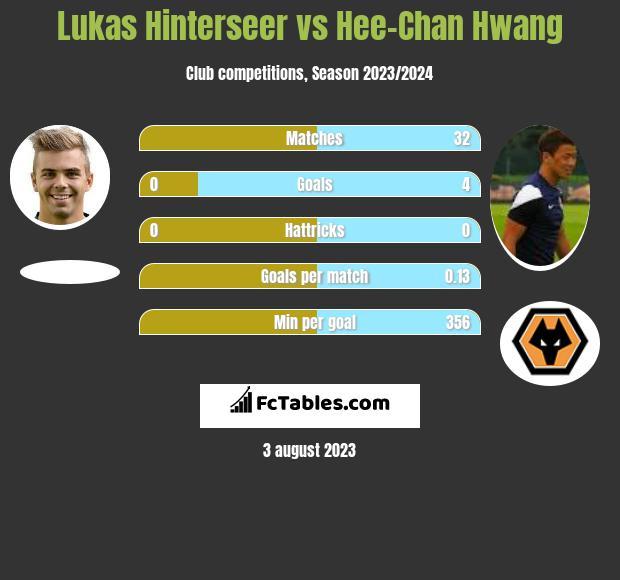 Lukas Hinterseer vs Hee-Chan Hwang infographic