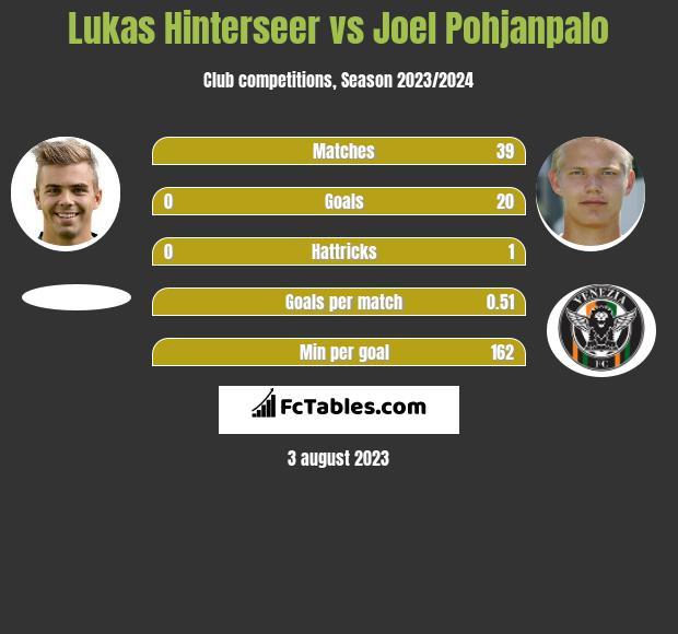 Lukas Hinterseer vs Joel Pohjanpalo infographic