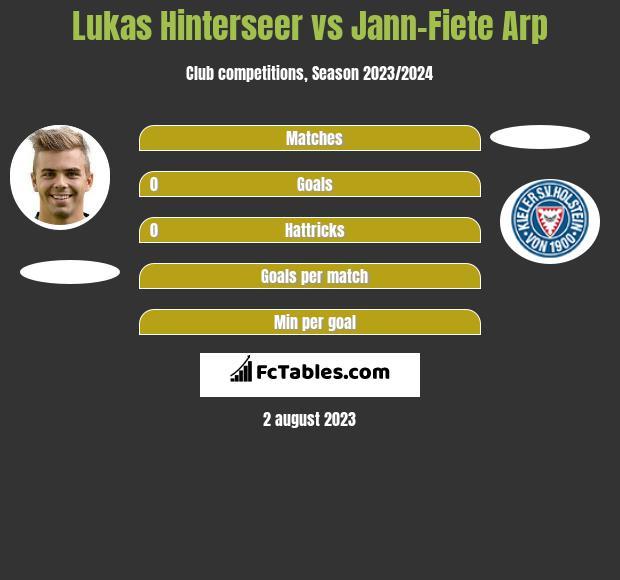 Lukas Hinterseer vs Jann-Fiete Arp infographic