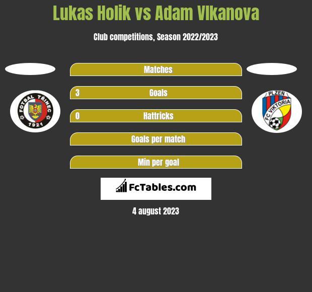 Lukas Holik vs Adam Vlkanova h2h player stats
