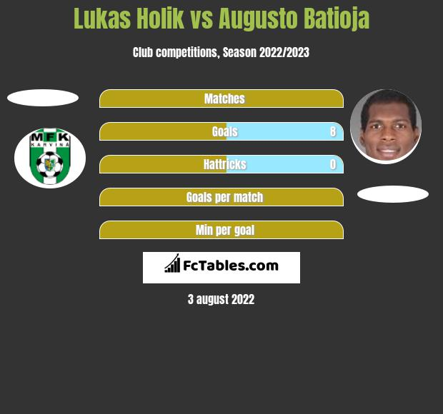 Lukas Holik vs Augusto Batioja h2h player stats