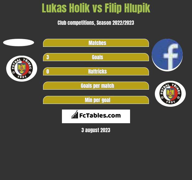 Lukas Holik vs Filip Hlupik h2h player stats