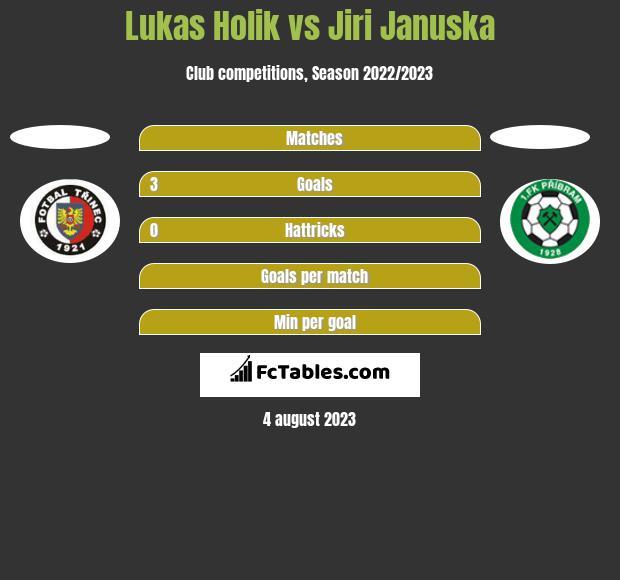 Lukas Holik vs Jiri Januska h2h player stats